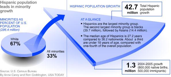 hispanic_pop