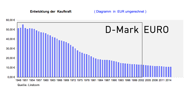 DM-EURO-Kaufkraft
