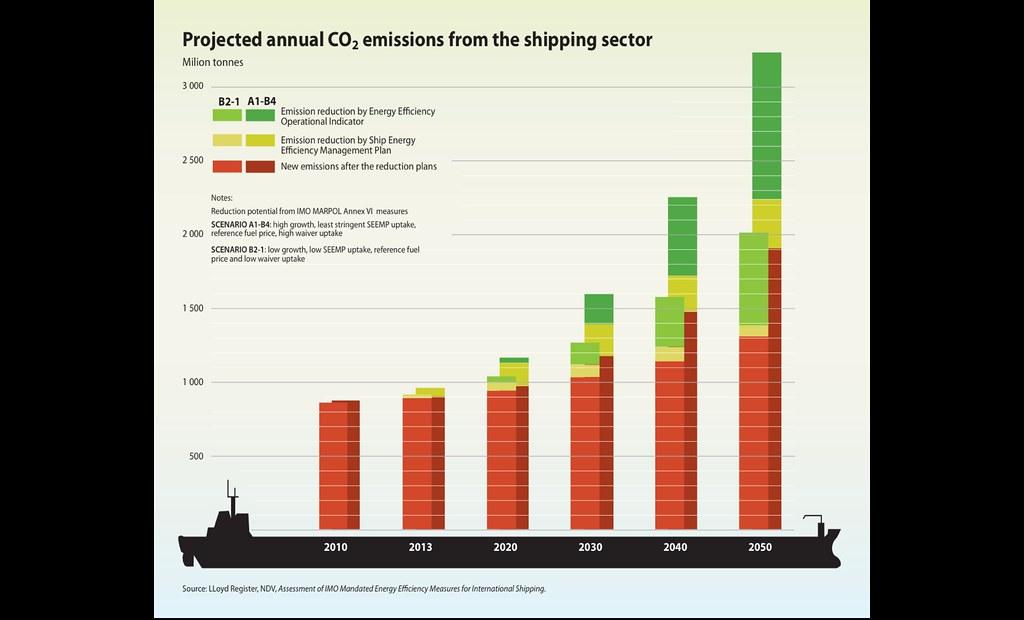 CO2 in der Schifffahrt